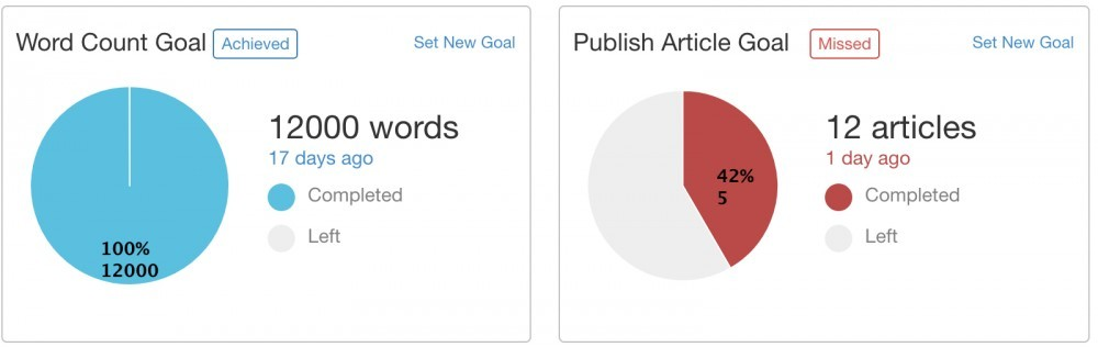 Writing Goals using SiteContent setting writing goals and tracking these through any set period of time